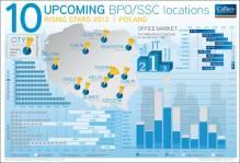Regionalne ośrodki coraz atrakcyjniejsze dla branży BPO