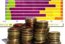 Skanska inwestuje w Polsce mimo zmiennej koniunktury
